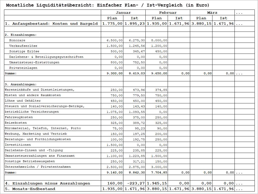 liquidität-plan-ist-vergleich